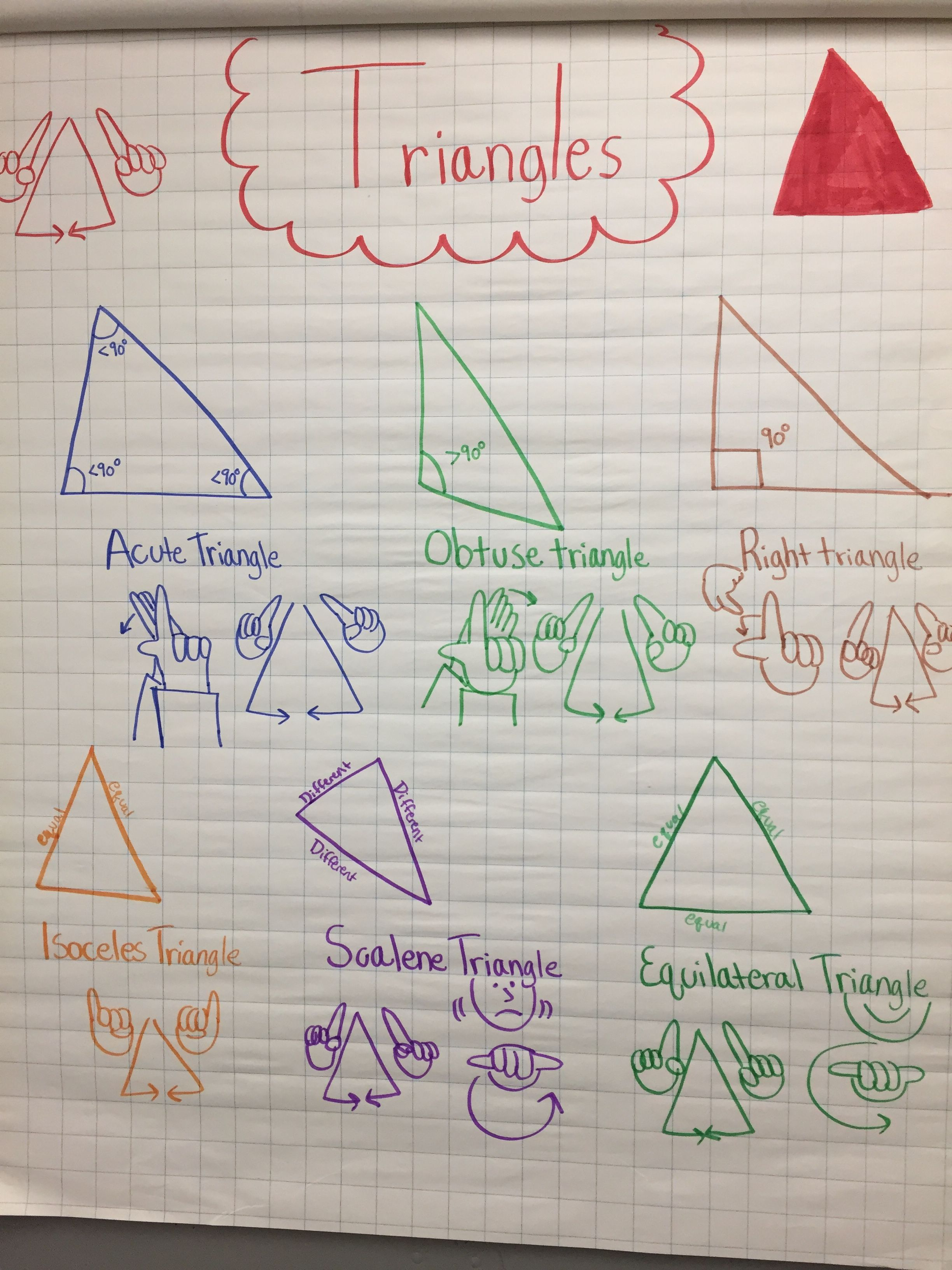 Types of fourth grade geometry triangles in sign language