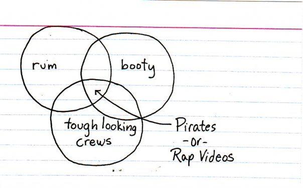 Pirates or Rap Videos (via http://thisisindexed.com )
