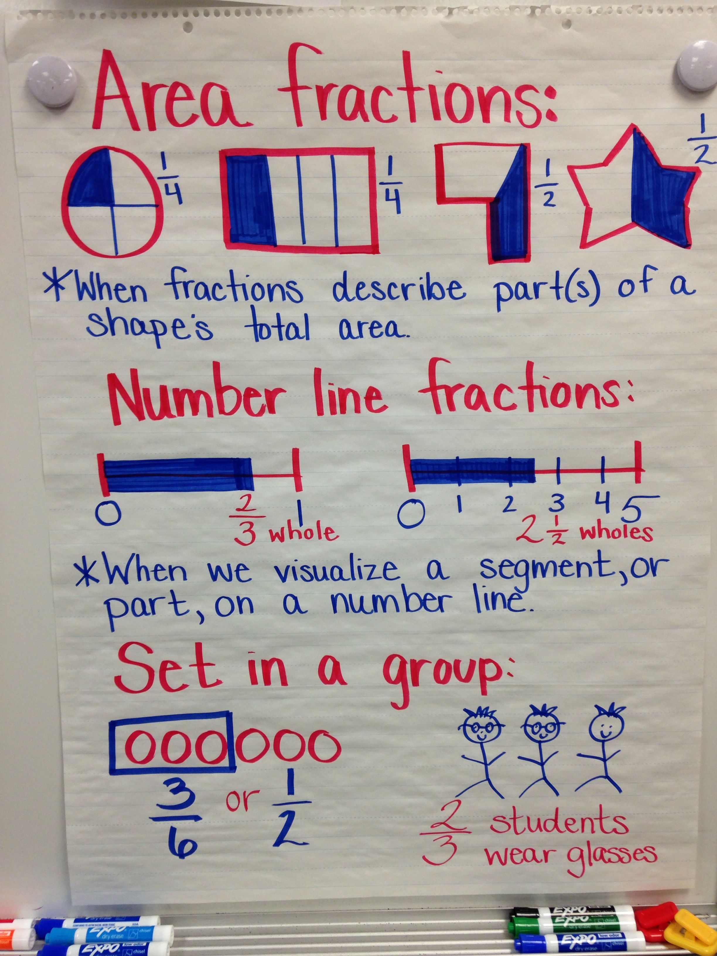 Anchor Chart Fractions Common Core 4th Grade