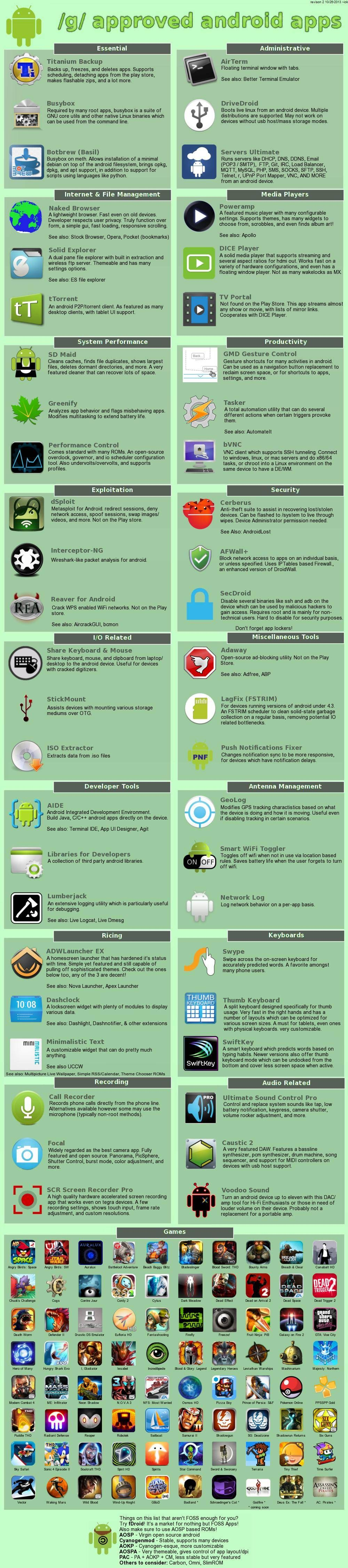 Android apps android Phones, PC,