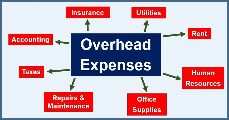 Business overhead expense insurance in 2020 disability