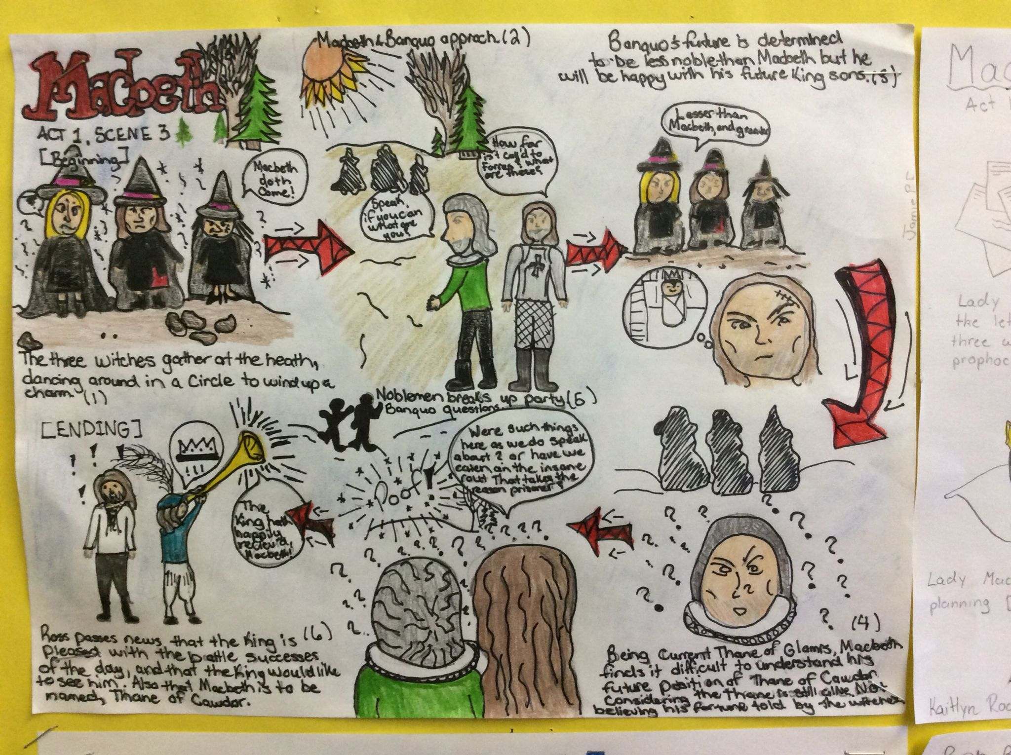 Pin By M J Jakubo On Macbeth Sketchnote Secondary Classroom School Level Education Act 3 Scene 1 Analysis