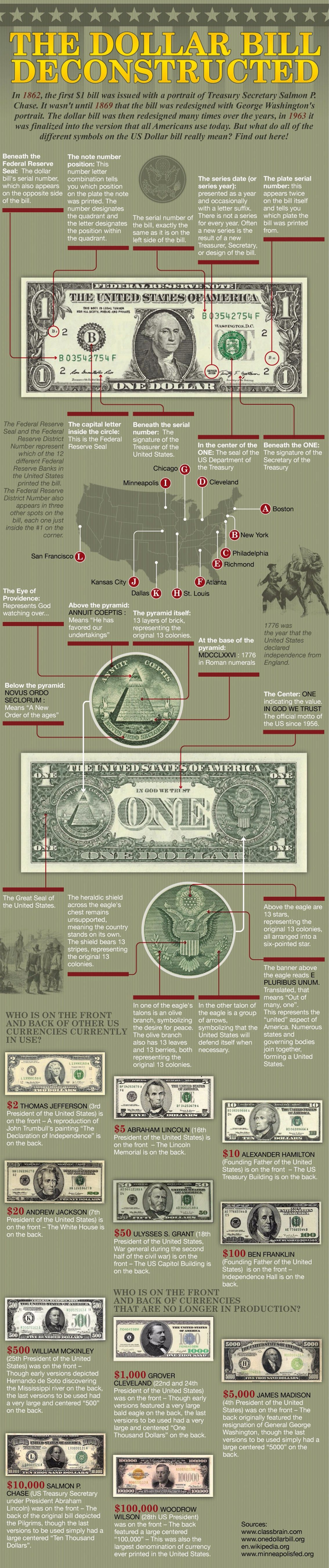 Symbols On The One Dollar Bill And What They Mean Infographic
