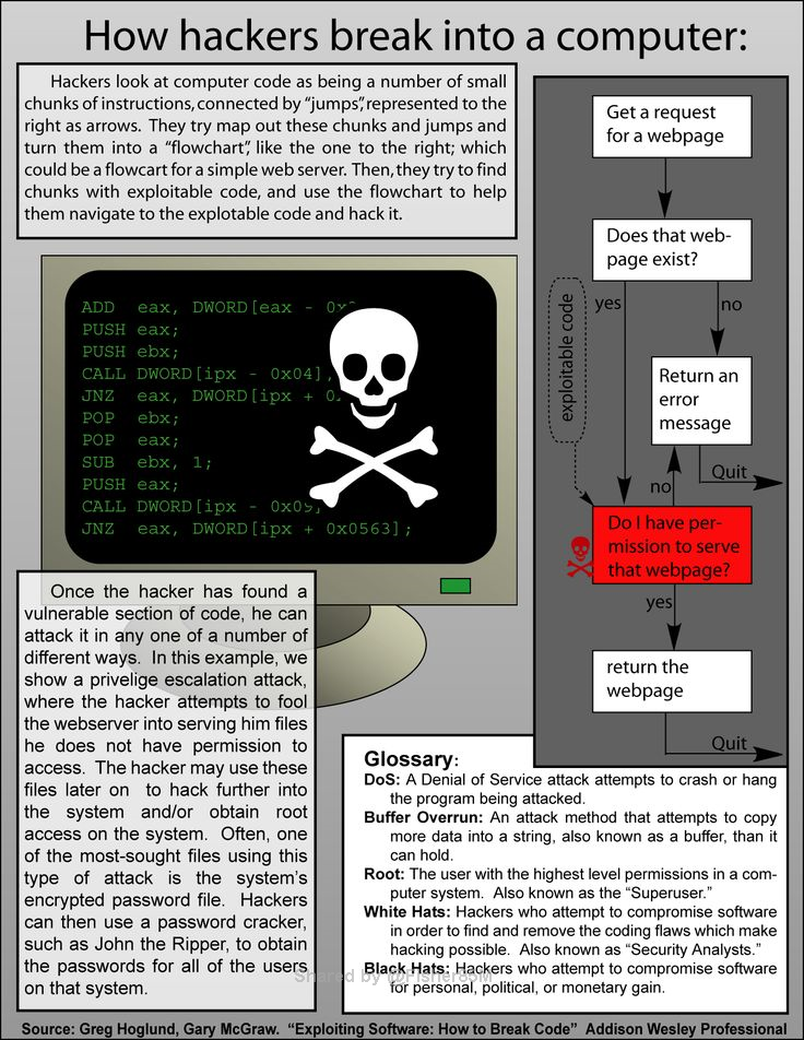 How Hackers Break Into A Computer Computer Forensics Computer Security Computer Technology