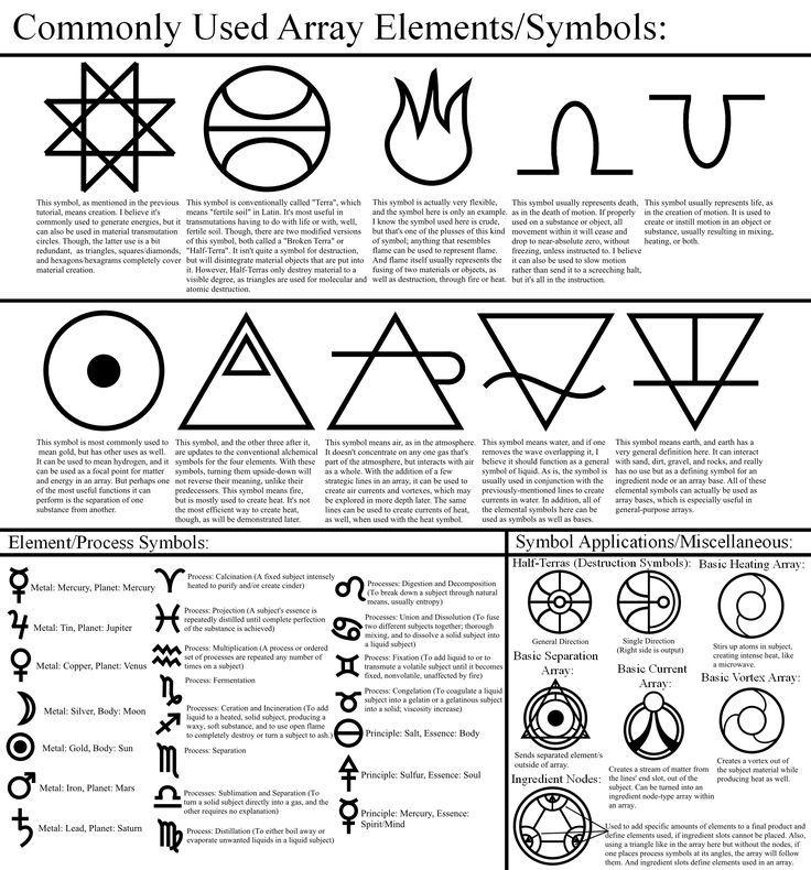 Image Result For Alchemy Symbols Alchemy Pinterest Alchemy
