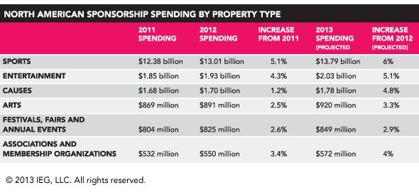 Corporate cause sponsorshipwillgrow 4.8%in 2013 to hit $1.78 billion, predicts the IEG Sponsorship Report.