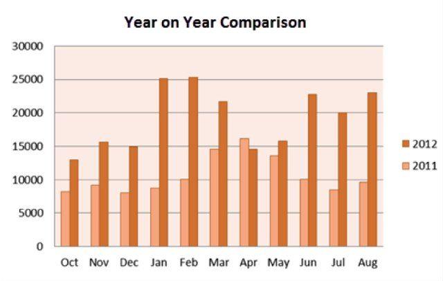 Bar Chart Series  Visualizing Data    Web Analytics