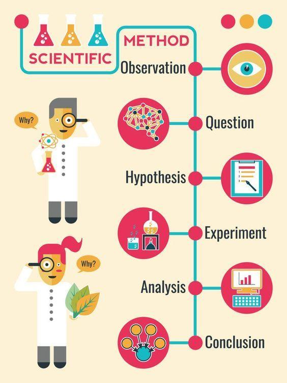 Illustration Of Scientific Method Infographic Timeline Chart Scientific Method Science Fair Science Infographics