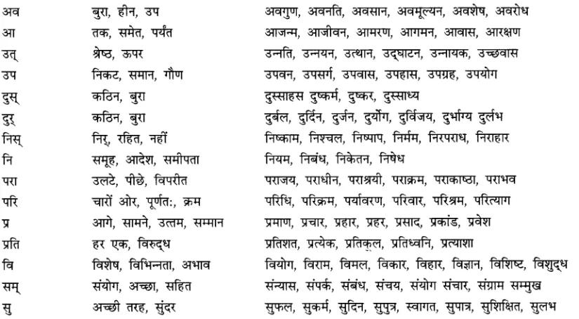 CBSE Class 9 Hindi A व्याकरण उपसर्ग Learn CBSE https