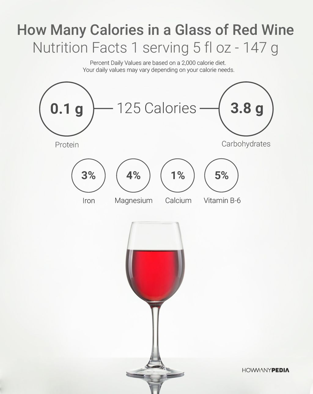 How many calories are in wine