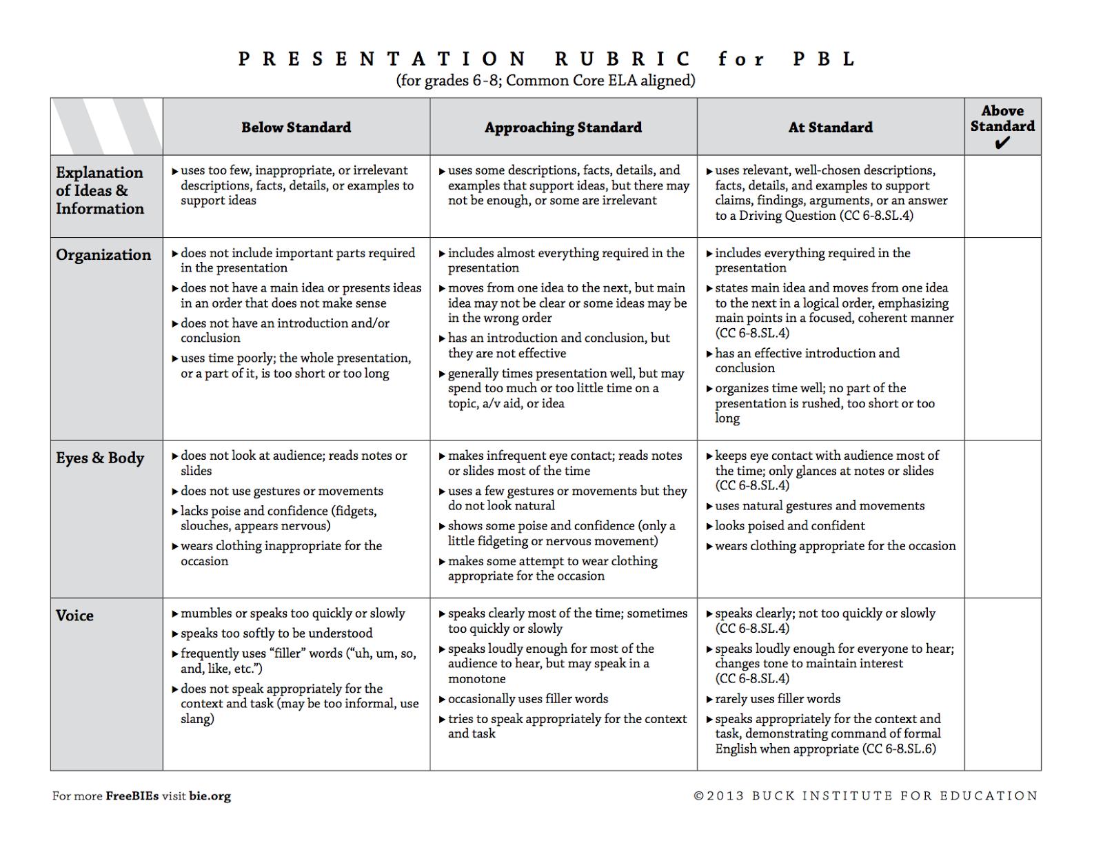 Presentation Rubrics K 8 21st Century Skills And Common