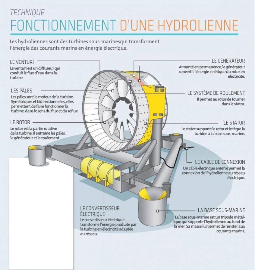 Hydroliennes Naval Energies Mise Sur Un Convertisseur Electrique