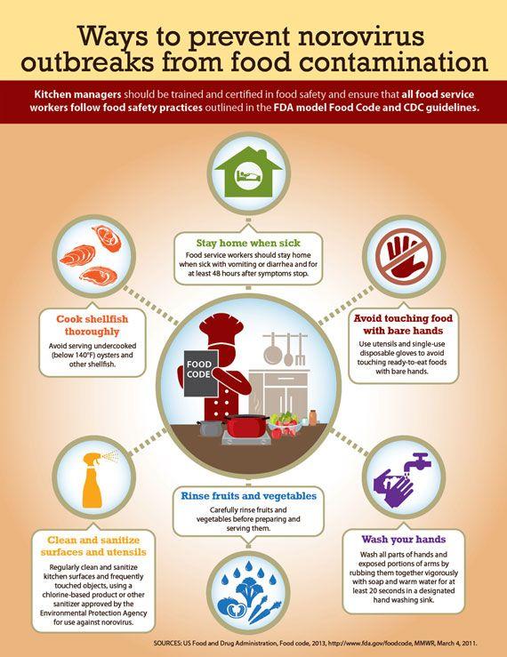 Summertime Food Safety In 2020 Rezepte Haushalts Tipps Und Tipps