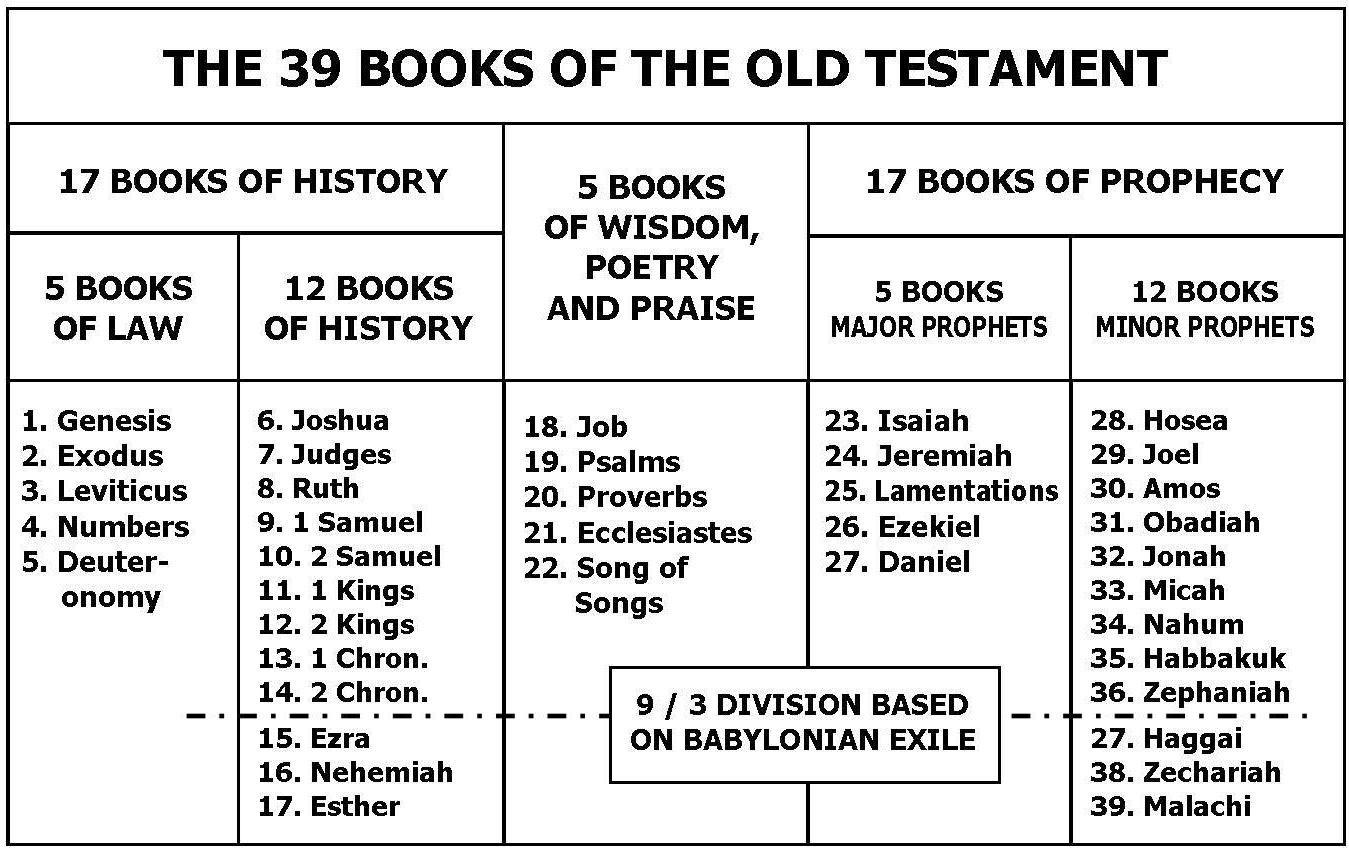 Pin On Bible