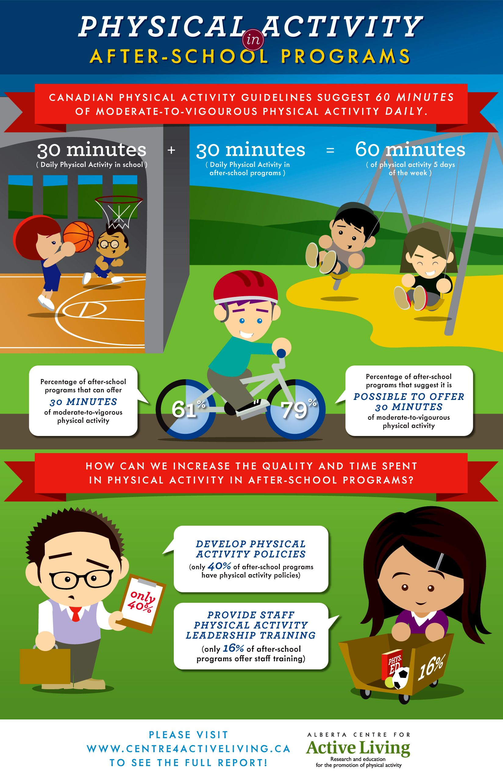 Physical Activity In Alberta After School Programs