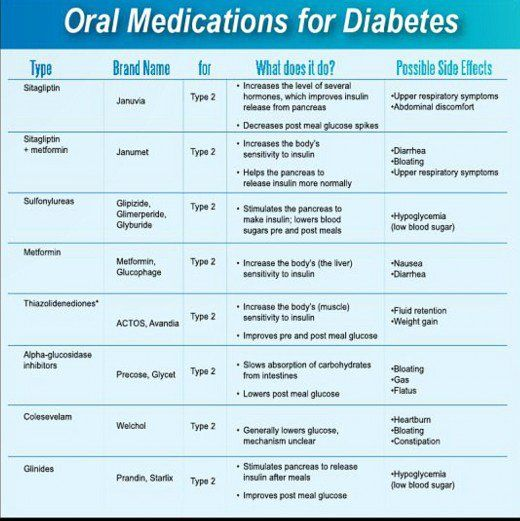 Are You A Diabetic? | Health, Side effects and Diabetes