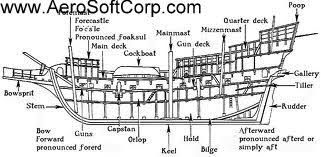Image result for sailing ship parts cross tees