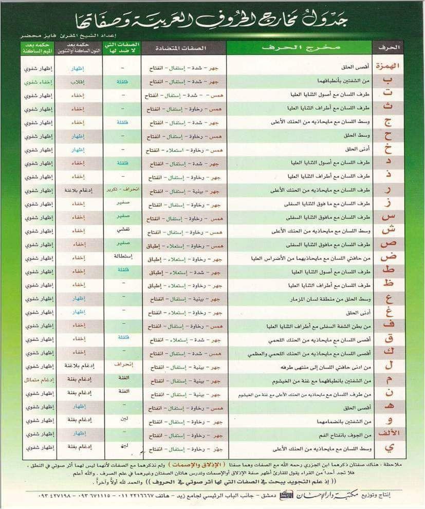 جدول مخارج الحروف العربية وصفاتها Muslim Book Tajweed Quran Arabic Verbs