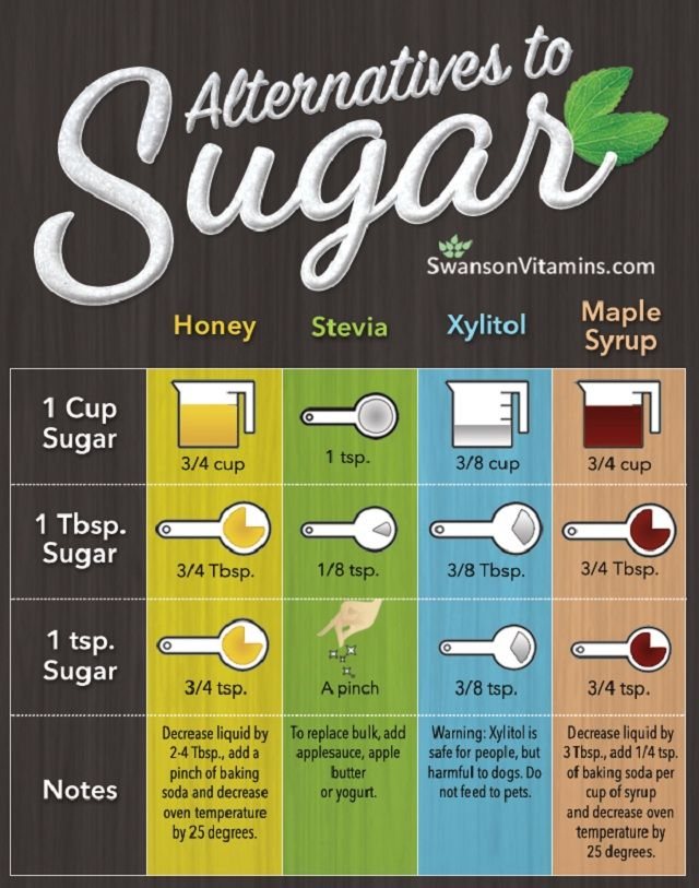 I Don T Use The Middle Two But It S Good To Know The Ratios For Honey And Maple Syrup Healthy Sugar Healthy Sugar Alternatives Baking Substitutes