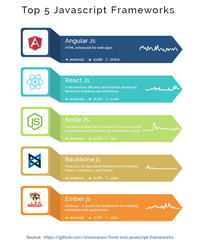 Image result for best web development framework 2017