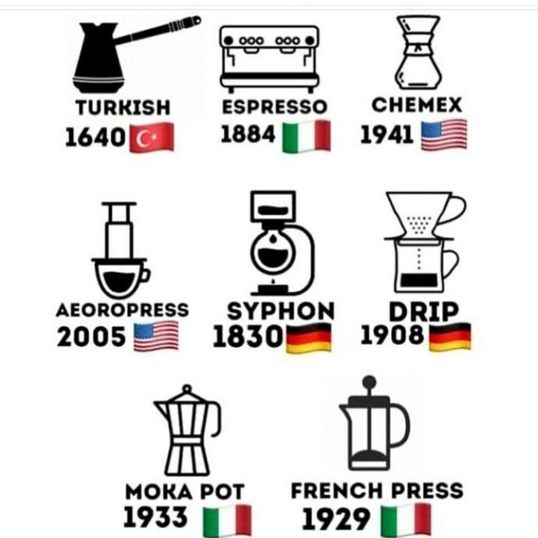 The Coffee Evolution Coffee Infographic Coffee Roasting Coffee Roastery