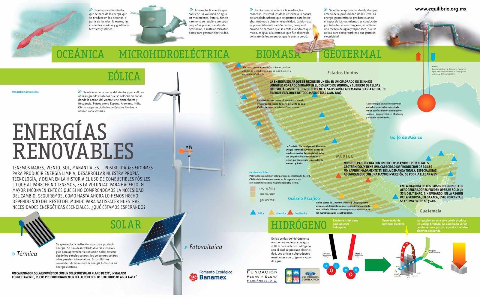 Pin von Venergia auf Eficiencia energética y energías renovables ...