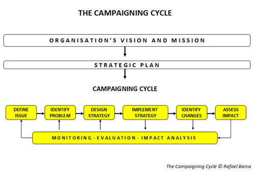 Developing a Campaign Strategy - IFEX | Strategic Planning ...