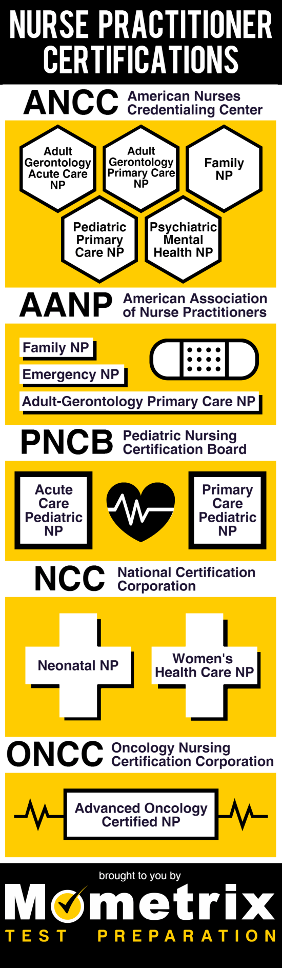 Nurse Practitioner Certifications Infographic Nurse Nurse