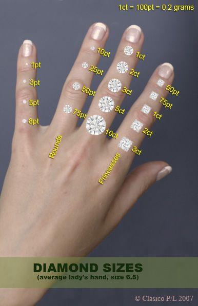 Stone sizes on finger  do pinterest engagement rings and also rh