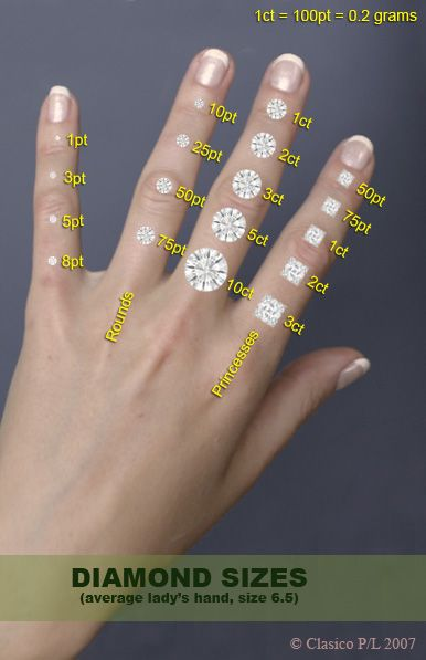 Different carat sizes on  hand or should do also stone finger  pinterest engagement rings rh