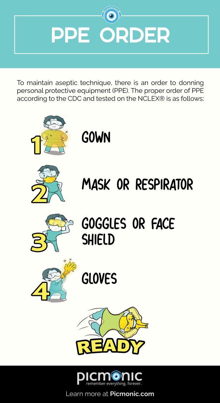 Proper order of PPE in 2020 Nursing school notes