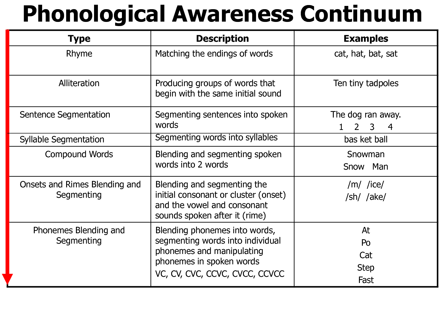 Phonological Awareness Continuum With Images