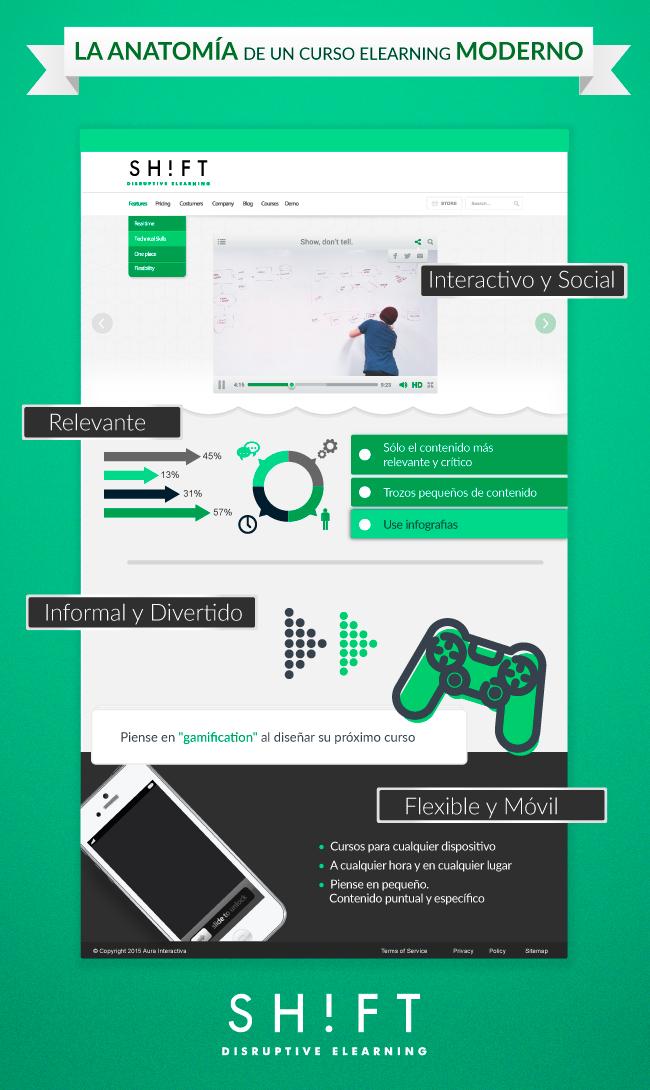 Anatomía de un curso elearning moderno | e/b-learning | Pinterest ...