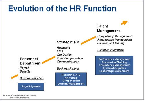strategic organization initiatives vs hr approaches Like many of its competitors, strategic human initiatives provides a wide range of human resource management services on an outsourced basis, from human resource auditing and management training to hr compliance and strategic workforce planning.