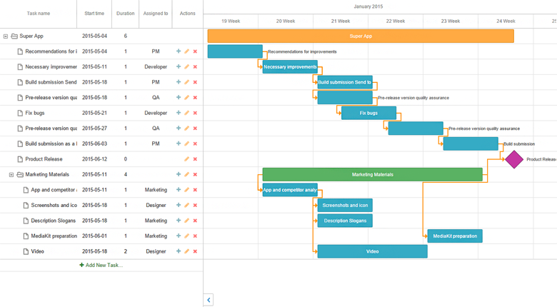 online gantt chart for projects planning ganttpro project