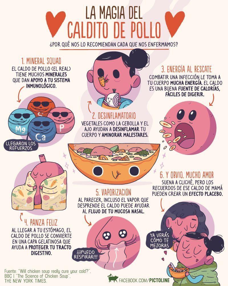 Pin De Estefani Martinez En Pictoline Datos De Salud Cosas De Enfermeria Ciencia Y Conocimiento