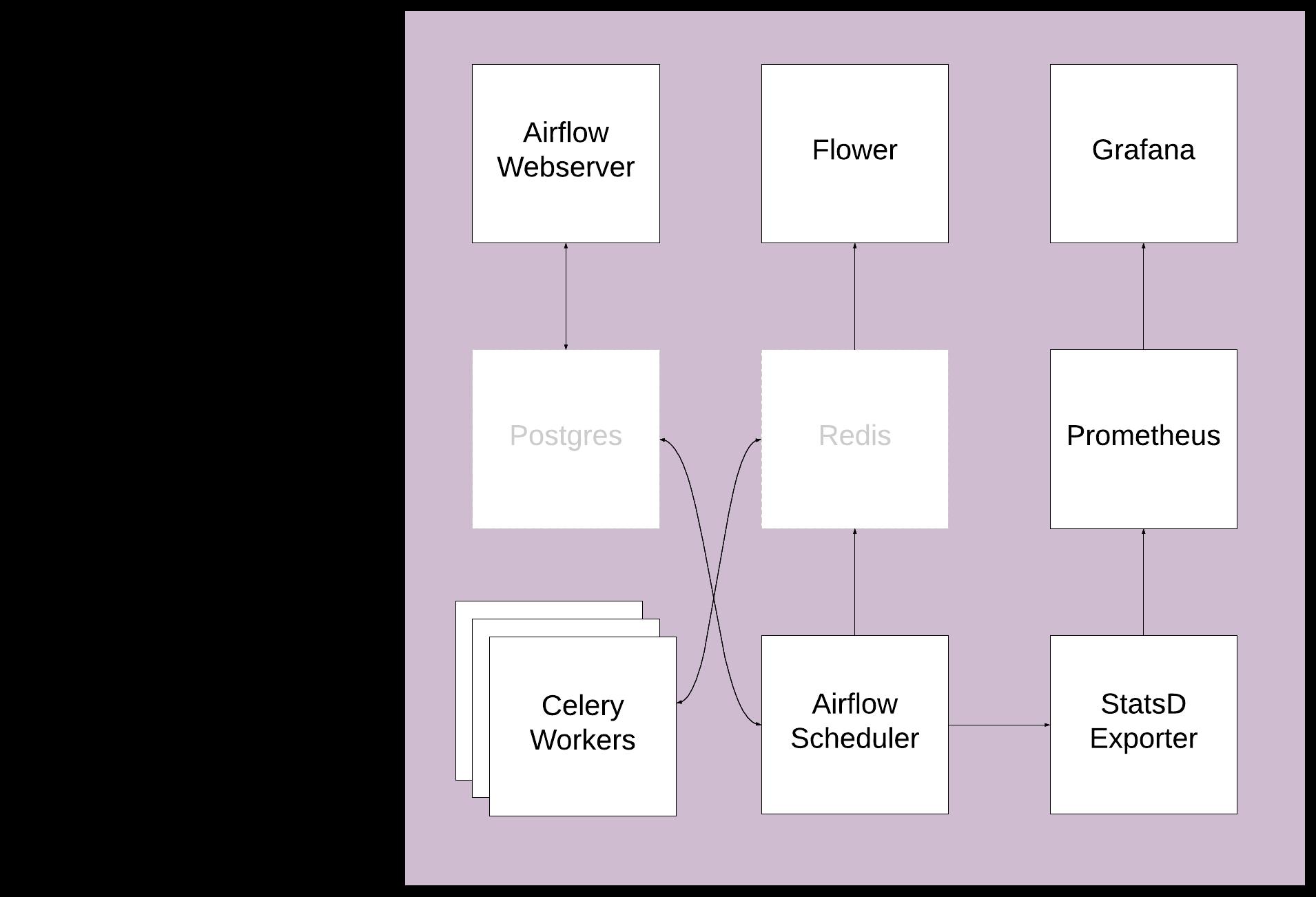 Airflow Module | ai | Pinterest
