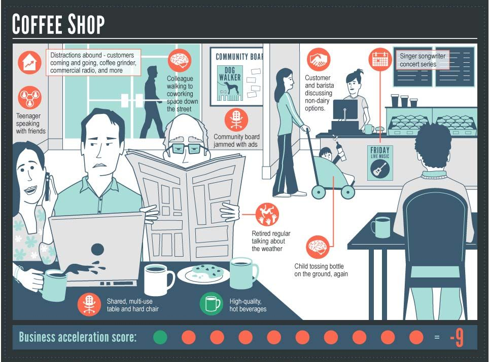 coworking spaces Coworking, Infographic, Celestial art