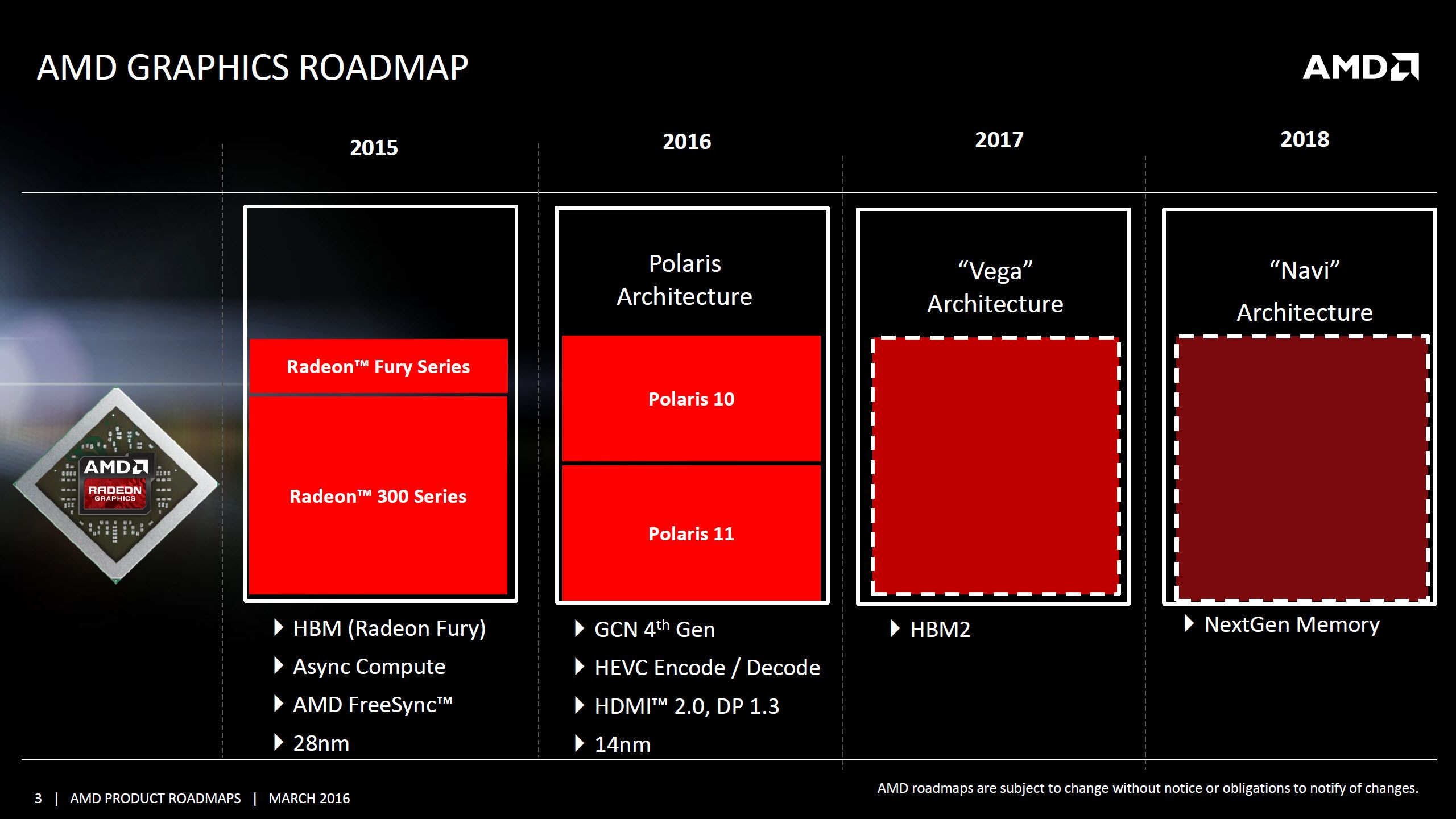 High End Amd Navi 20 Gpus May Not Arrive Until 2020 Providing No Competition For Nvidia And Its Increasing Prices Amd Roadmap Vega