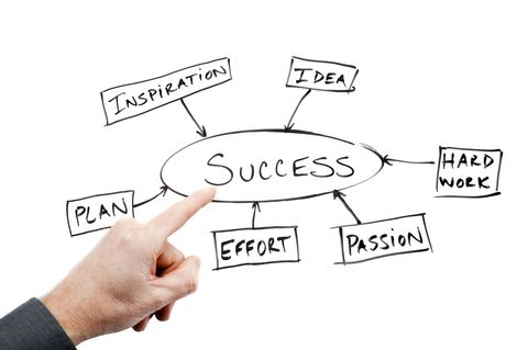Success and Strengths Work Pinterest Job interviews - resume questions and answers