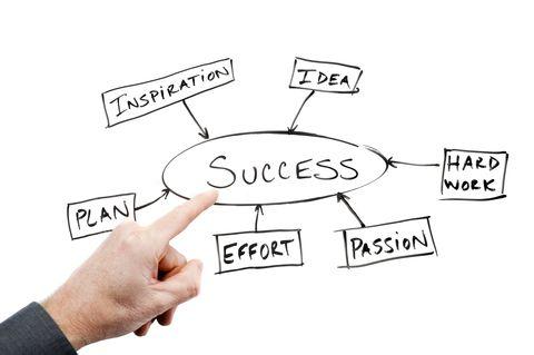 Success and Strengths Work Pinterest Job interviews