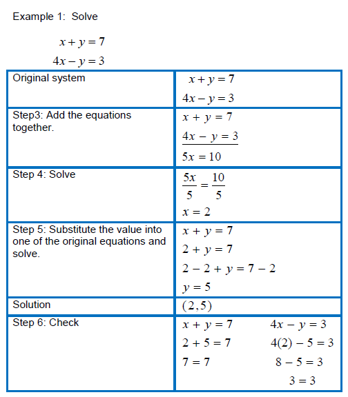 algebra system of LINEAR equations | Solving Systems of ...