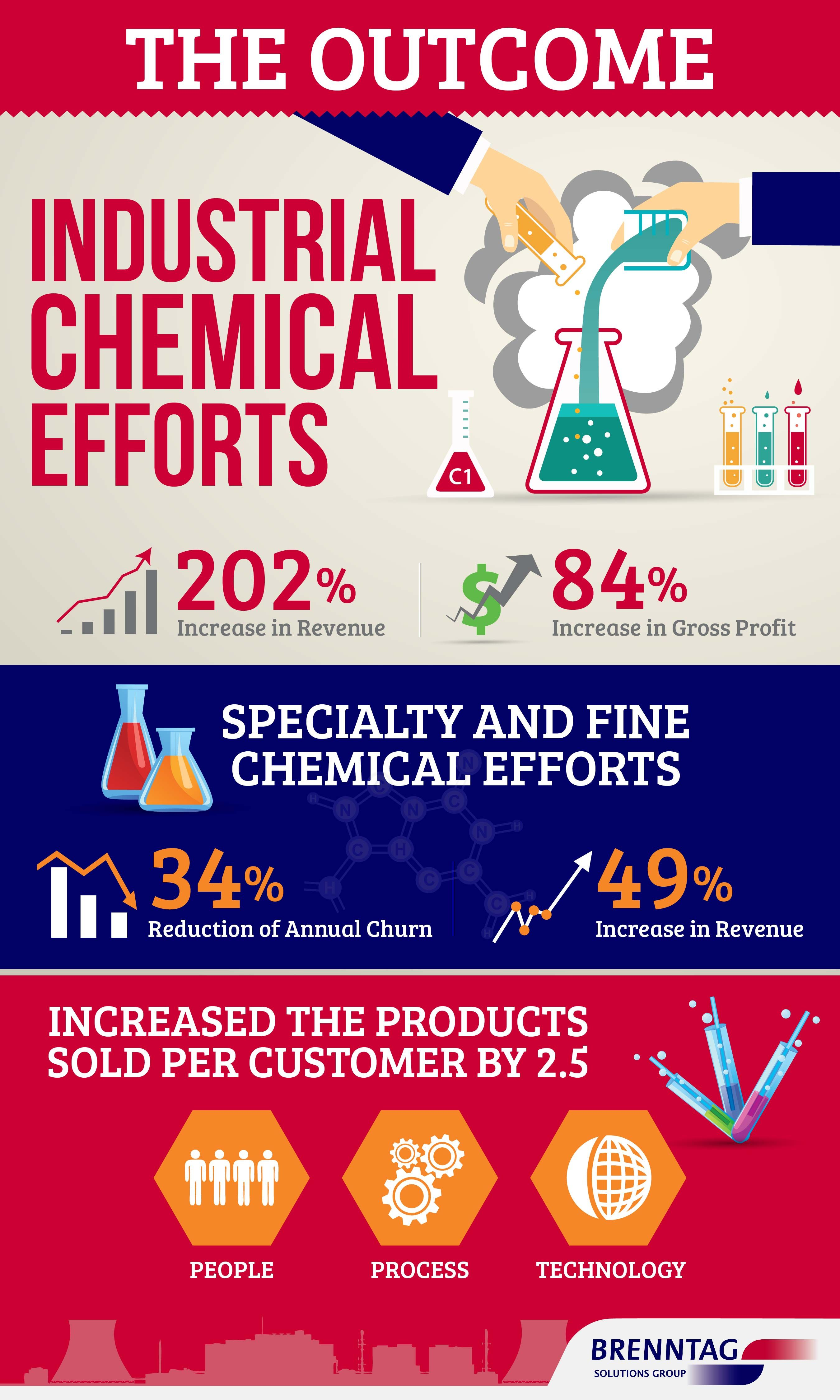 Brenstag Infographic infographic infographics