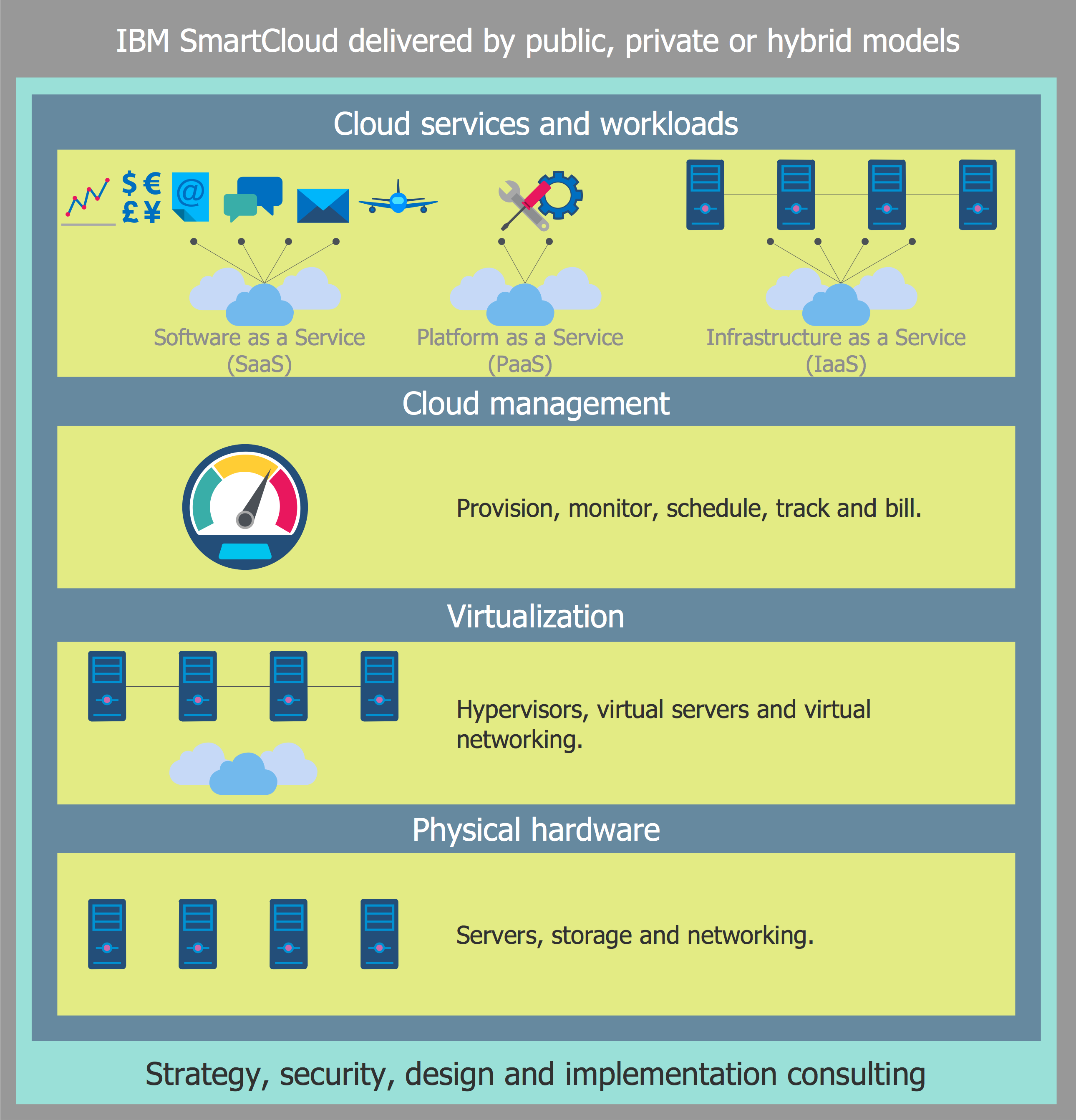 Cloud Computing Diagrams Solution Cloud Computing Cloud Services Network Infrastructure