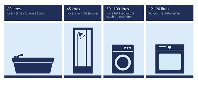 Small water saving appliances