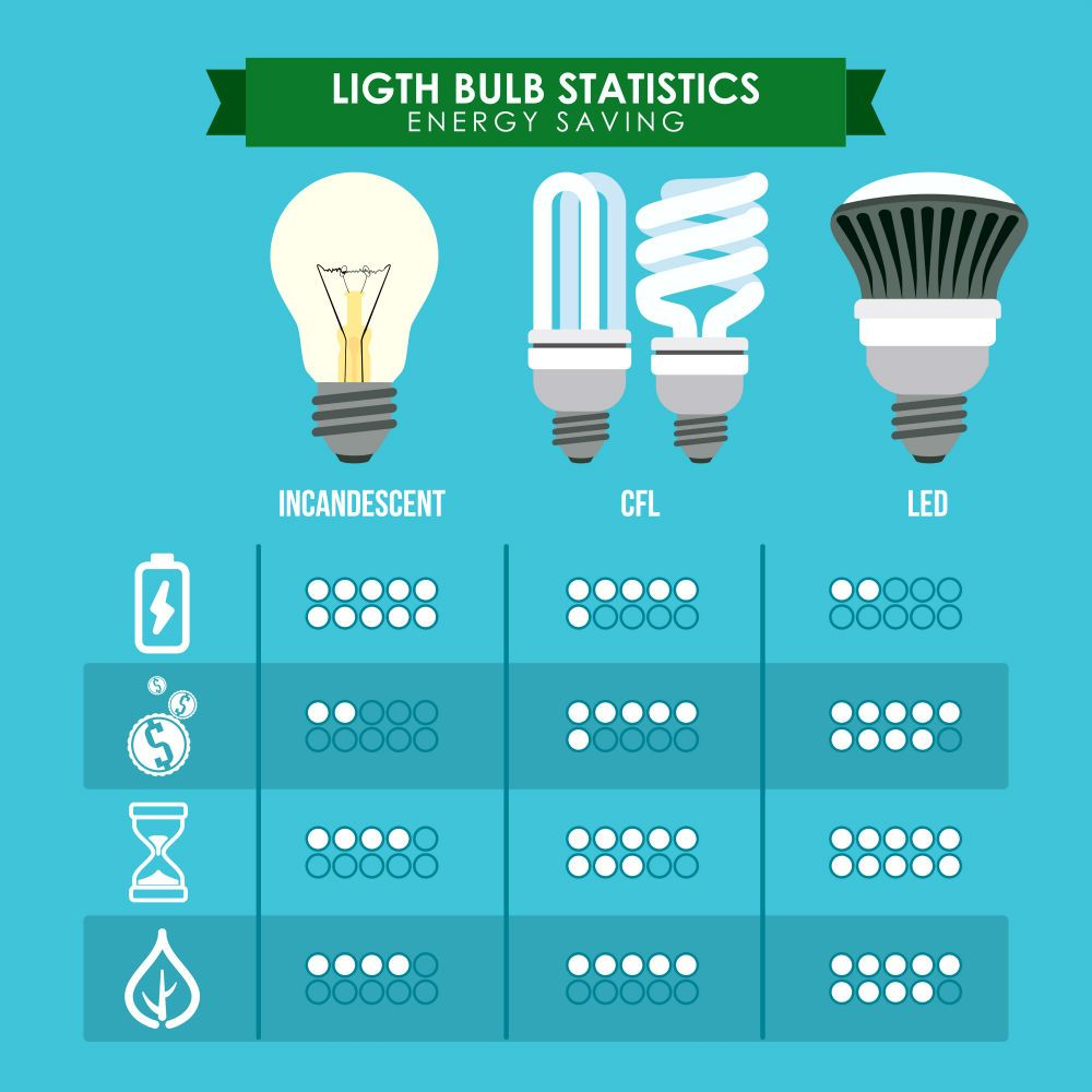 Here S One Easy Way To Lower Your Electric Bill Http Www Propertyasia Ph Newsroom 2015 10 07 Heres One Easy Way T Led Lights Led Grow Lights Led Light Bulb