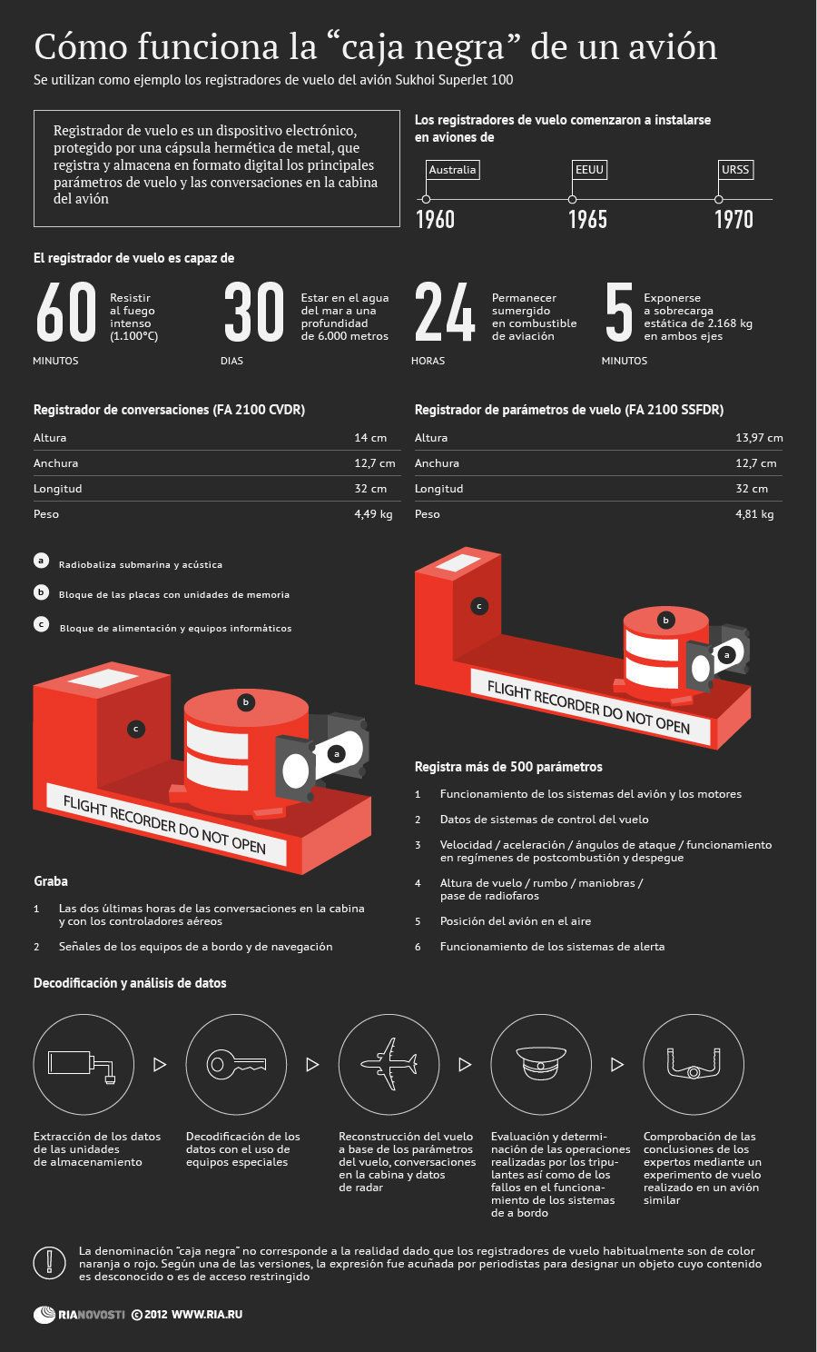 Cómo Funciona La Caja Negra De Una Avión Infografia Infographic Tics Y Formación Caja Negra Aviones Ingenieria Aeronautica