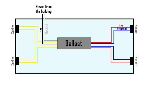 How To Bypass A Ballast 1000bulbs Com Blog Led Fluorescent Tube Led Fluorescent Ballast