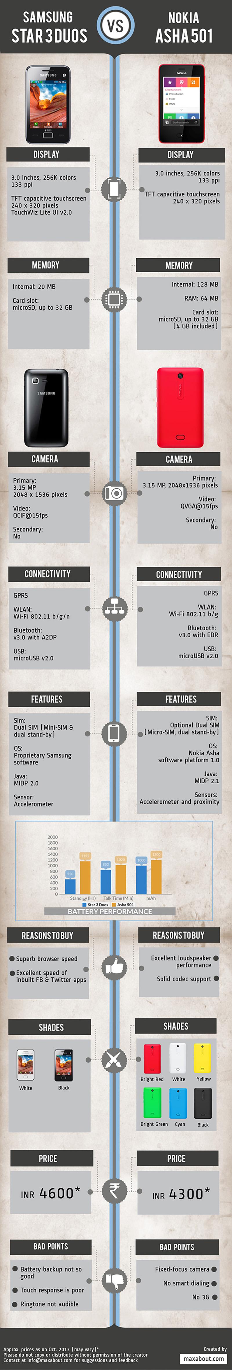 Nokia Asha 501 vs. Samsung Star 3 Duos Nokia asha 501