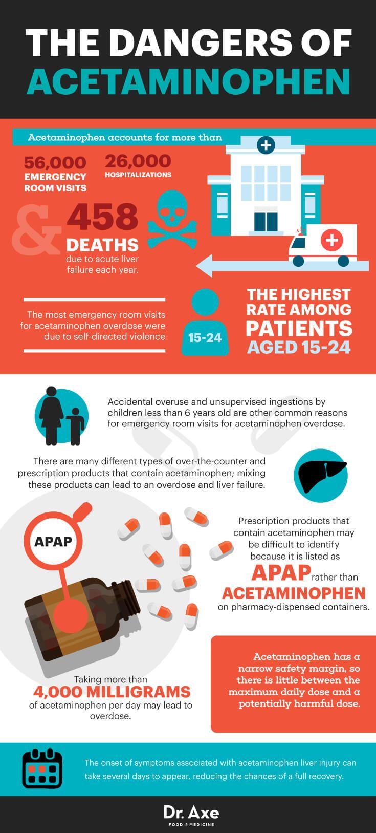 Több mint 1000 ötlet a következővel kapcsolatban: Acetaminophen ...